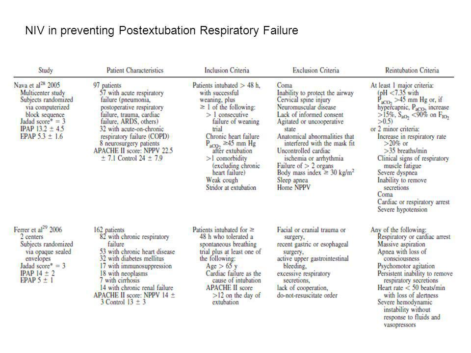 NIV in preventing Postextubation Respiratory Failure