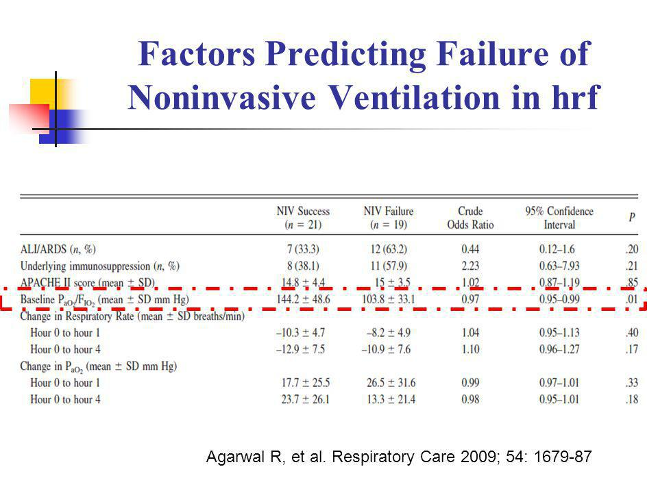 Factors Predicting Failure of Noninvasive Ventilation in hrf