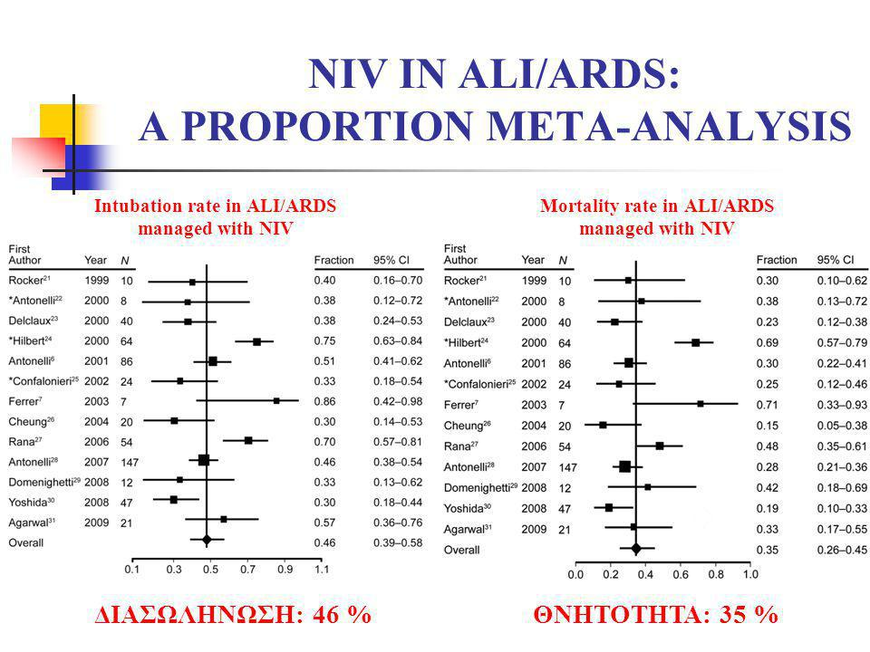 NIV IN ALI/ARDS: A PROPORTION META-ANALYSIS
