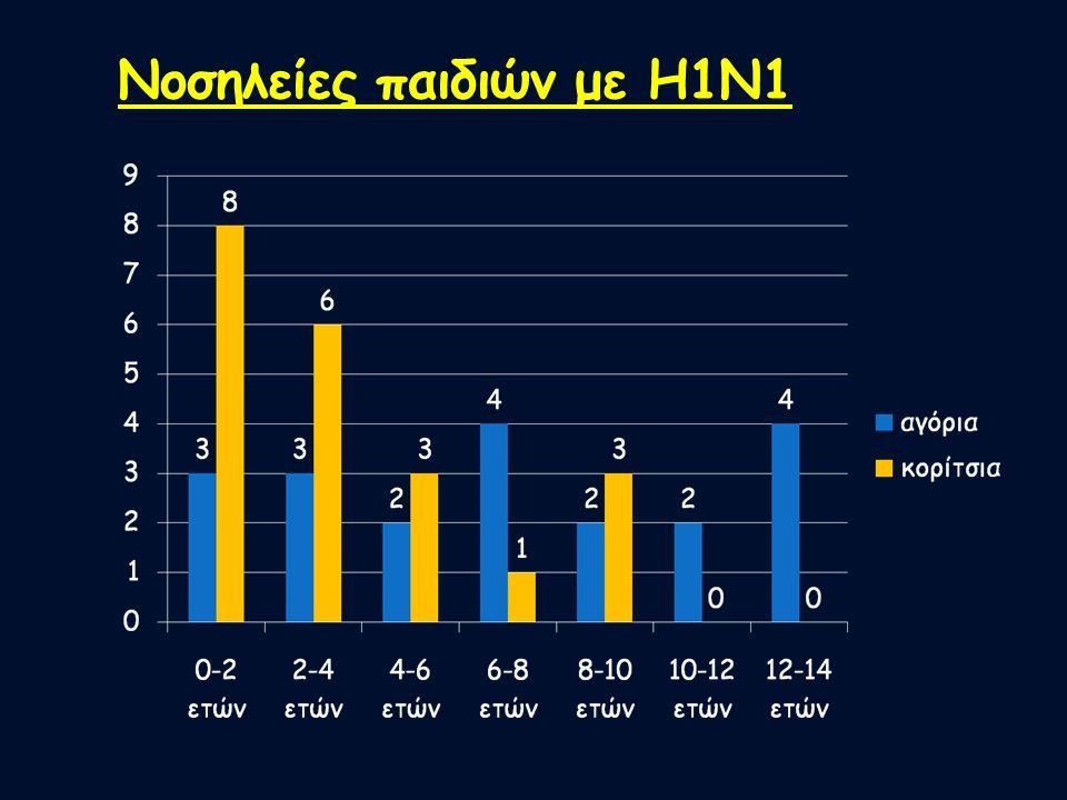 Νοσηλείες παιδιών με Η1Ν1
