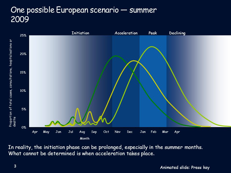 One possible European scenario — summer 2009