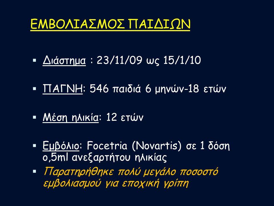 ΕΜΒΟΛΙΑΣΜΟΣ ΠΑΙΔΙΩΝ Διάστημα : 23/11/09 ως 15/1/10