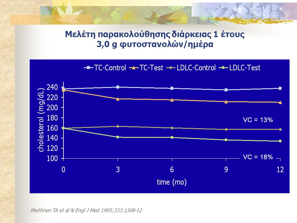 Μελέτη παρακολούθησης διάρκειας 1 έτους 3,0 g φυτοστανολών/ημέρα