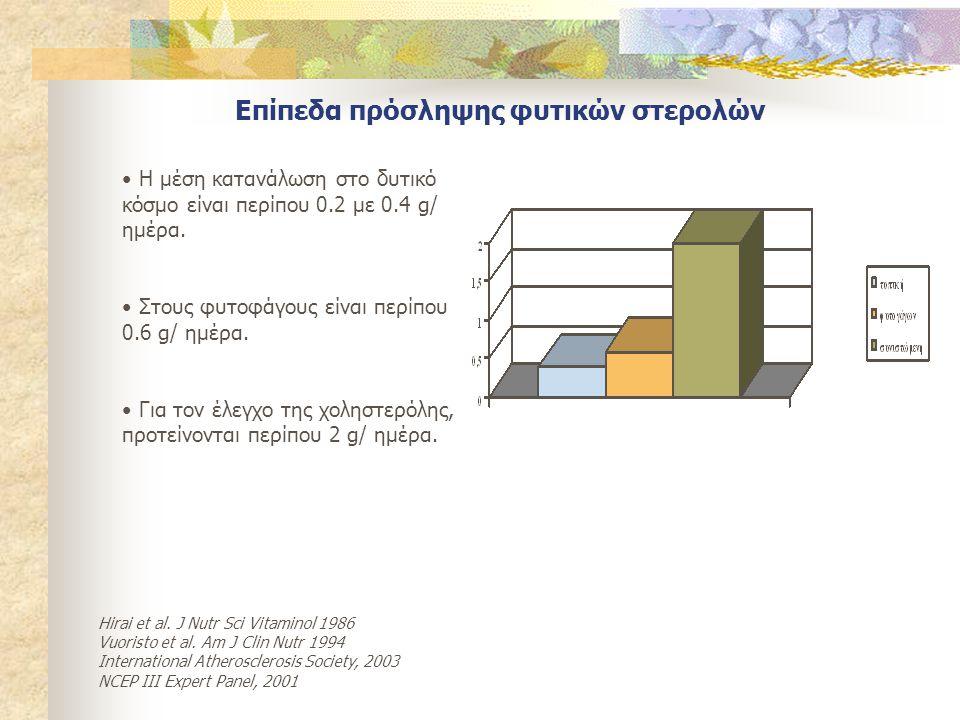 Επίπεδα πρόσληψης φυτικών στερολών