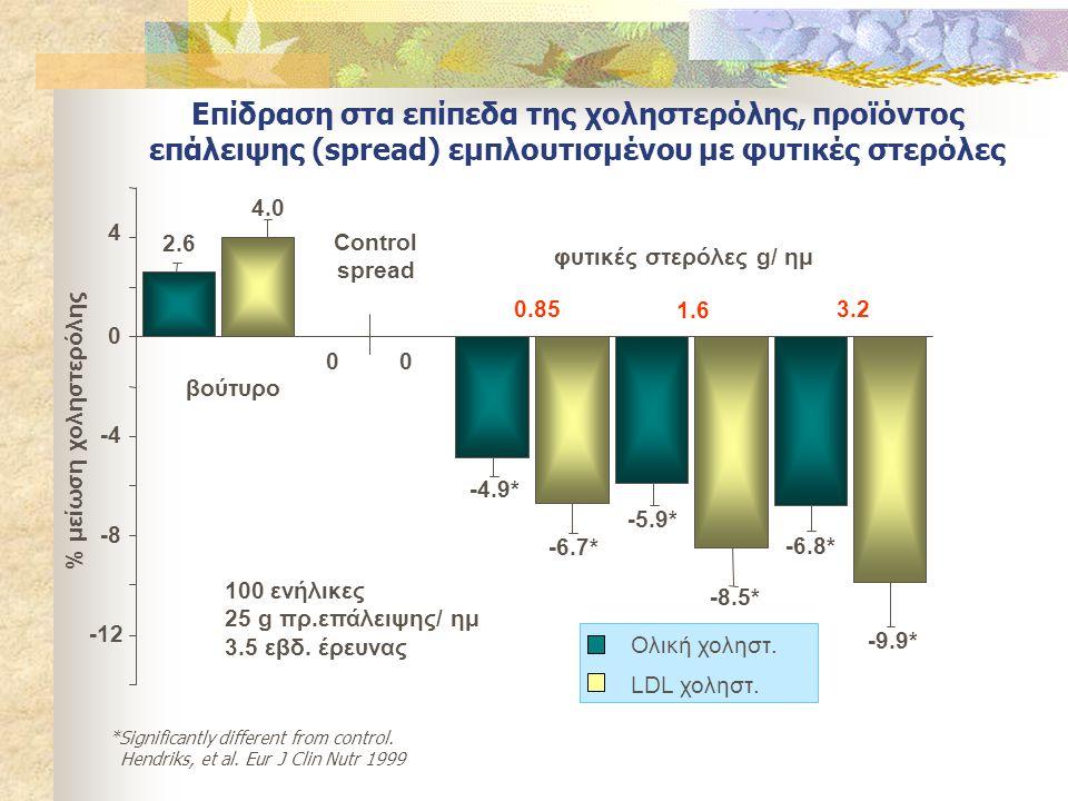 Επίδραση στα επίπεδα της χοληστερόλης, προϊόντος επάλειψης (spread) εμπλουτισμένου με φυτικές στερόλες