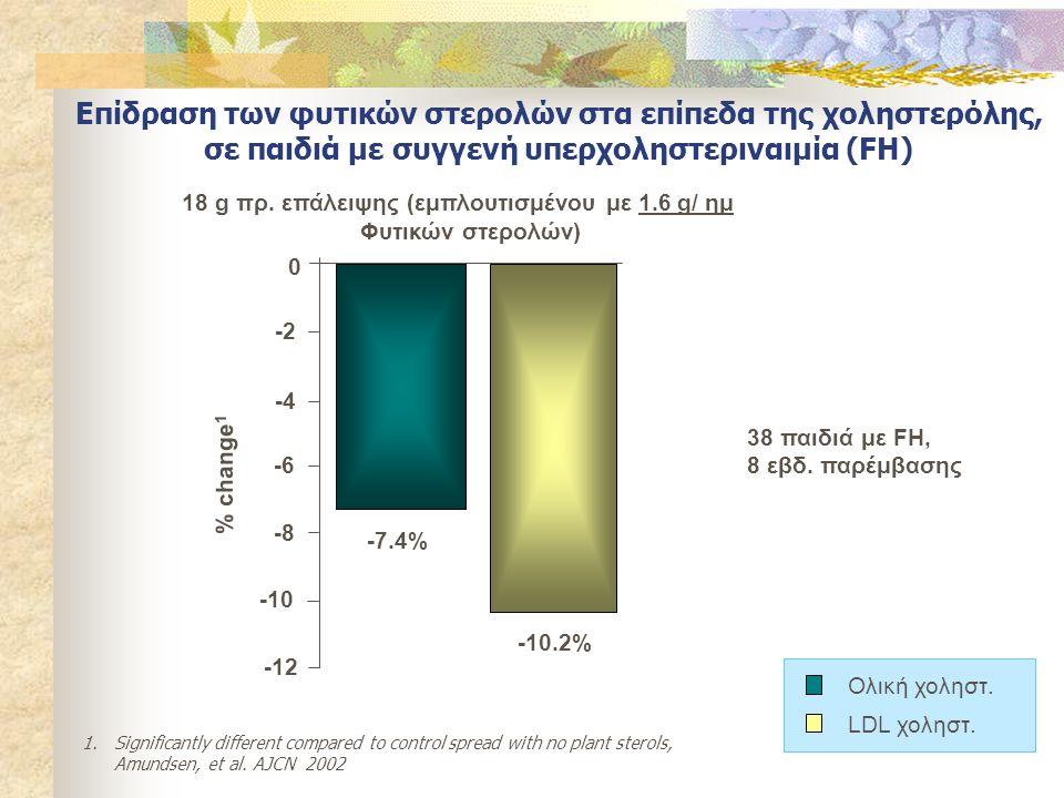 Επίδραση των φυτικών στερολών στα επίπεδα της χοληστερόλης,
