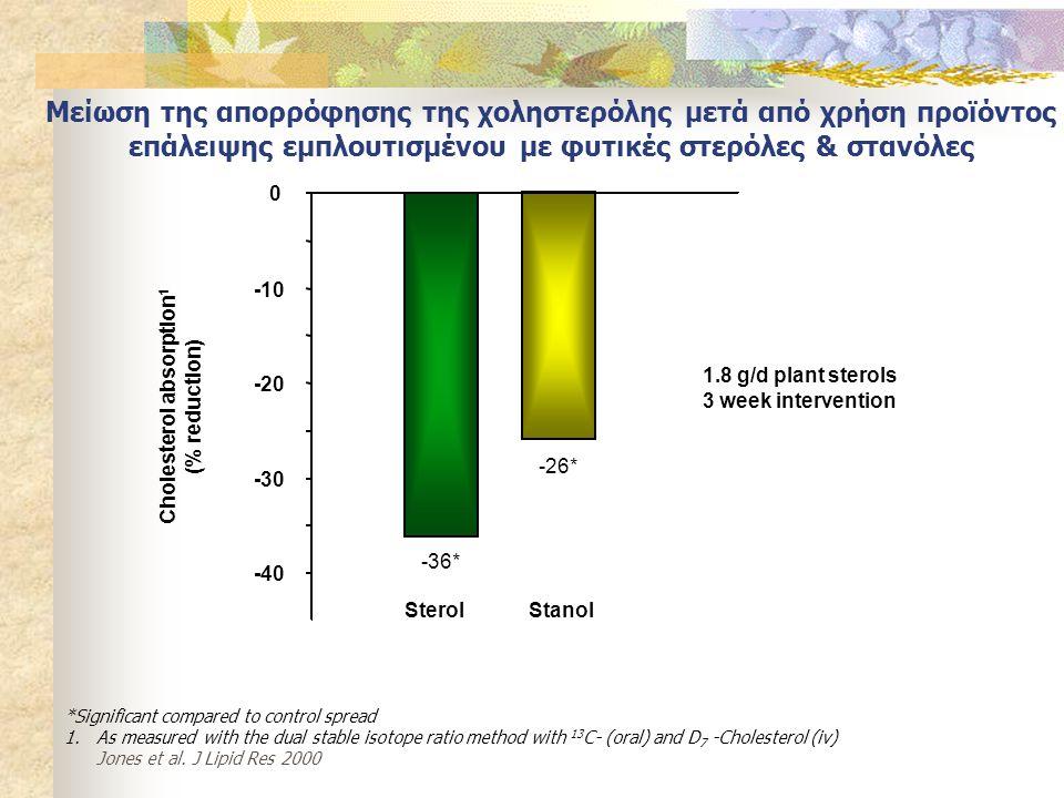 Cholesterol absorption1