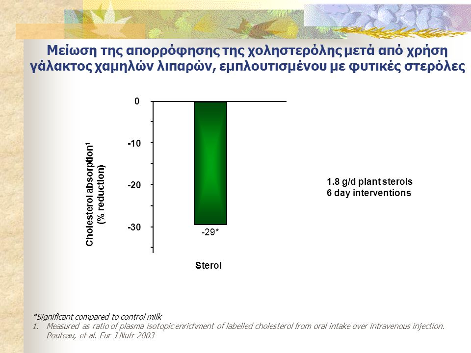 Cholesterol absorption1
