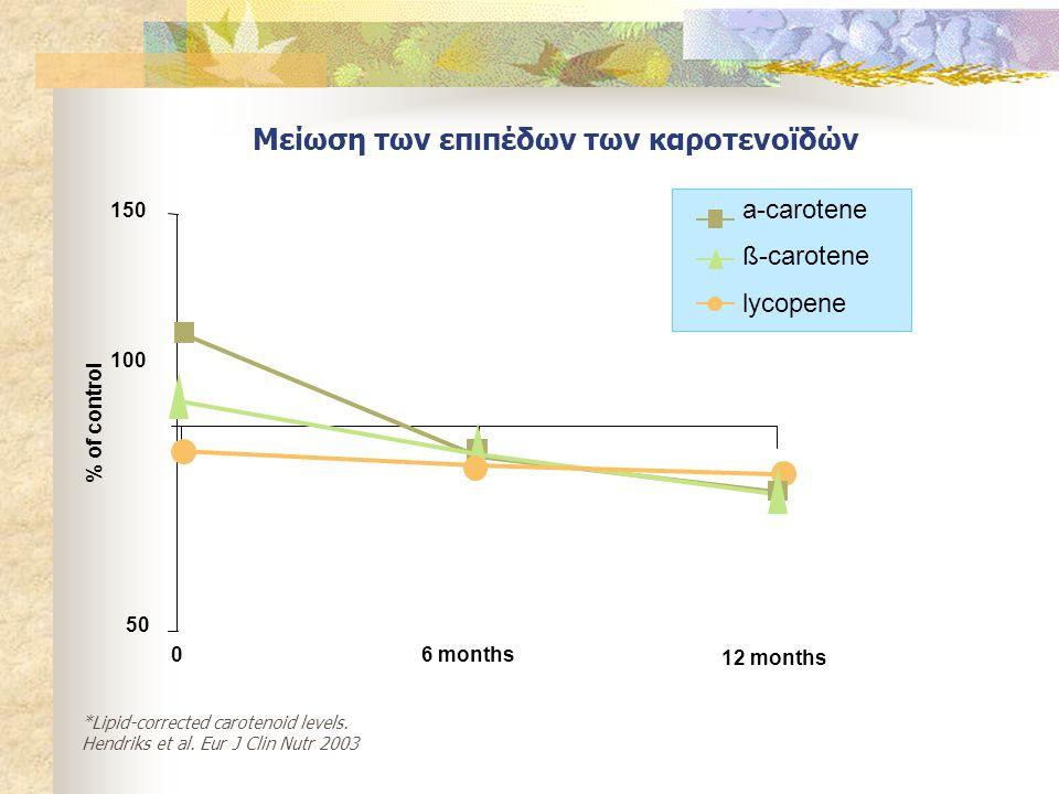Μείωση των επιπέδων των καροτενοϊδών