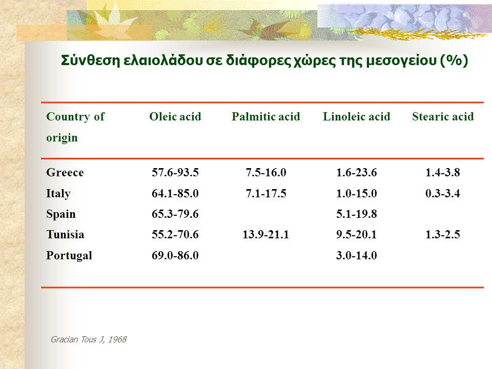 Σύνθεση ελαιολάδου σε διάφορες χώρες της μεσογείου (%)