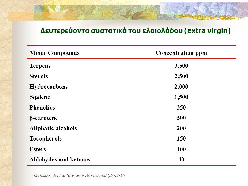 Δευτερεύοντα συστατικά του ελαιολάδου (extra virgin)