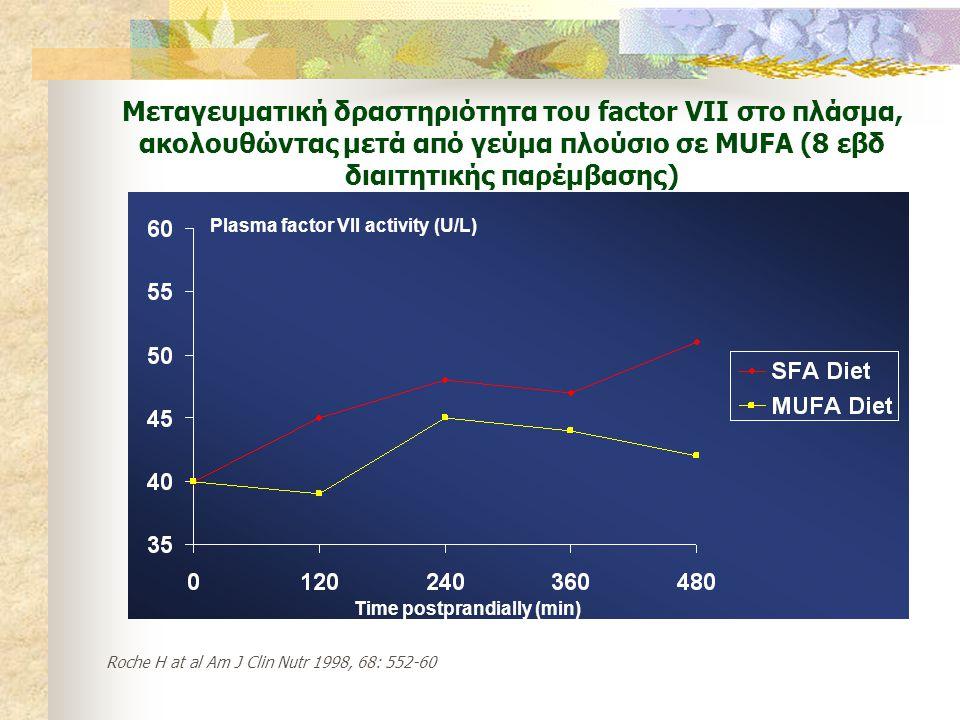 Μεταγευματική δραστηριότητα του factor VII στο πλάσμα, ακολουθώντας μετά από γεύμα πλούσιο σε MUFA (8 εβδ διαιτητικής παρέμβασης)