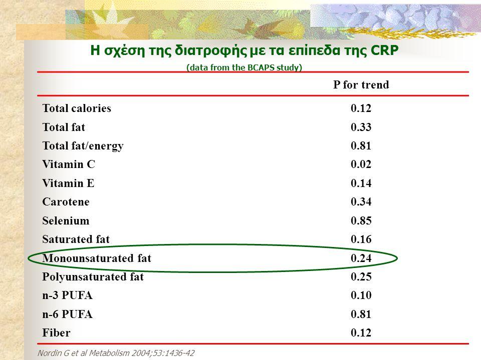 H σχέση της διατροφής με τα επίπεδα της CRP