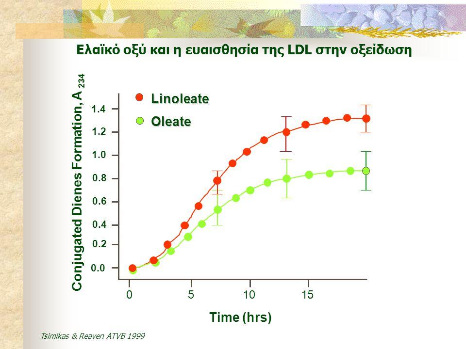 Ελαϊκό οξύ και η ευαισθησία της LDL στην οξείδωση