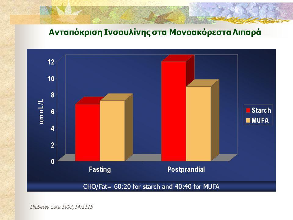 Ανταπόκριση Ινσουλίνης στα Μονοακόρεστα Λιπαρά