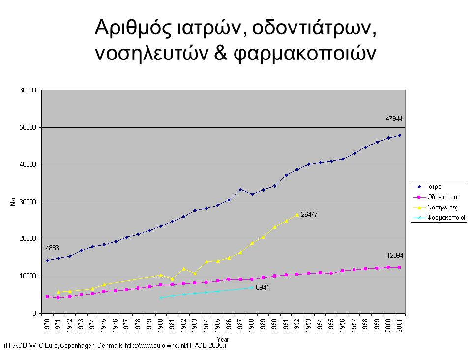 Αριθμός ιατρών, οδοντιάτρων, νοσηλευτών & φαρμακοποιών