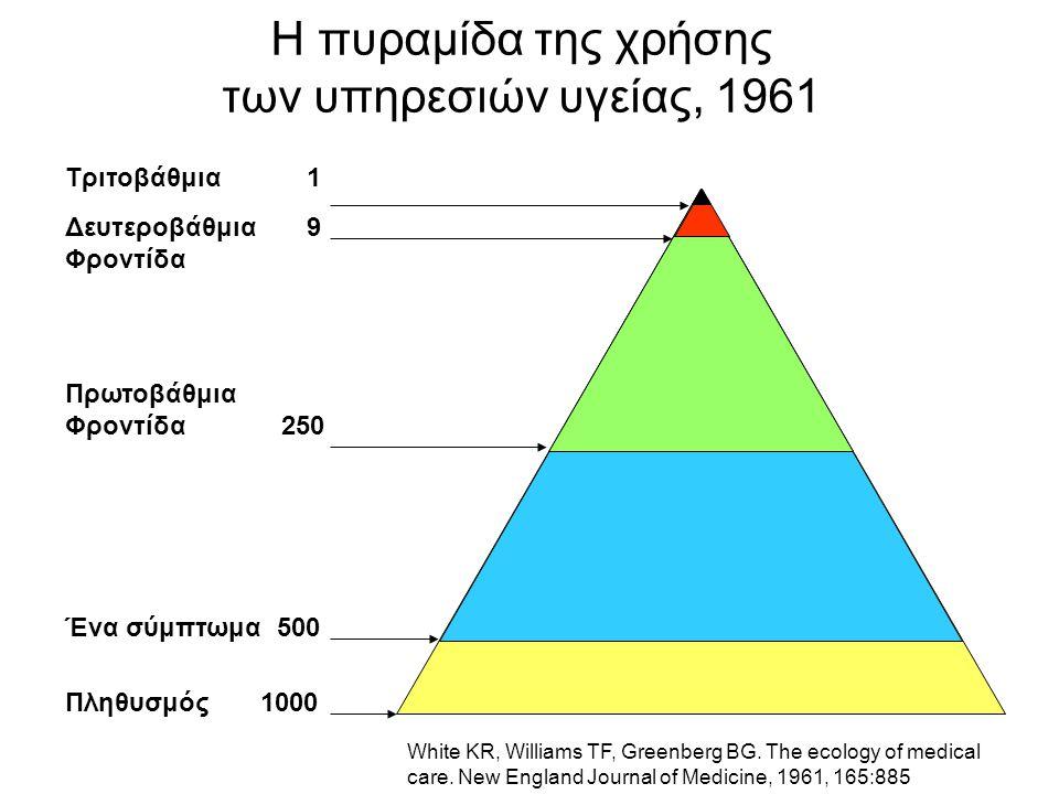 Η πυραμίδα της χρήσης των υπηρεσιών υγείας, 1961