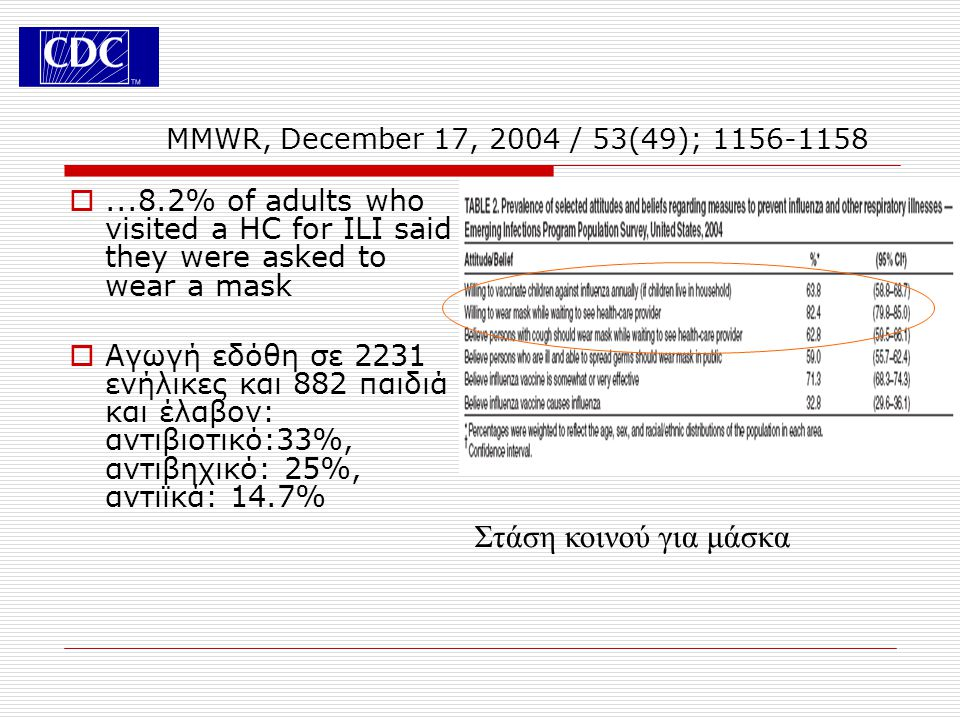 MMWR, December 17, 2004 / 53(49); 1156-1158 ...8.2% of adults who visited a HC for ILI said they were asked to wear a mask.