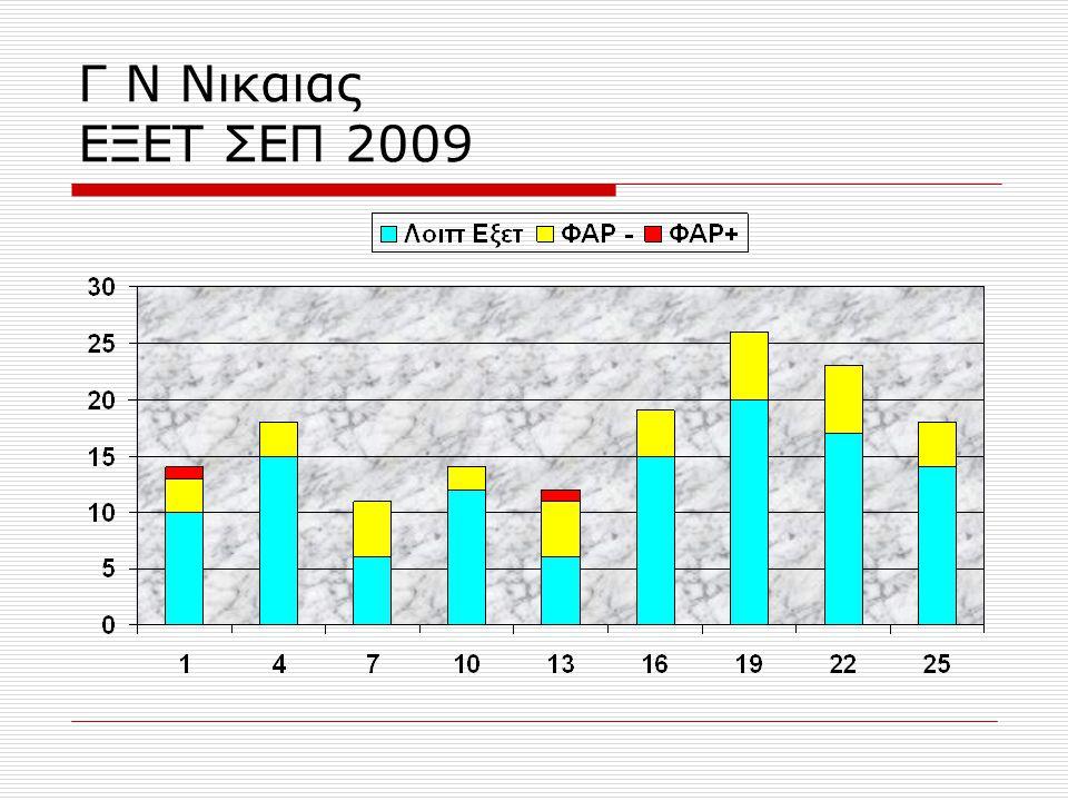 Γ Ν Νικαιας ΕΞΕΤ ΣΕΠ 2009