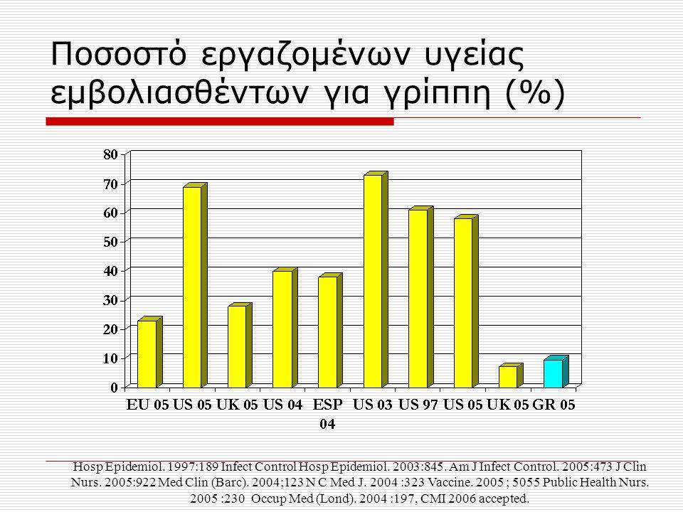 Ποσοστό εργαζομένων υγείας εμβολιασθέντων για γρίππη (%)
