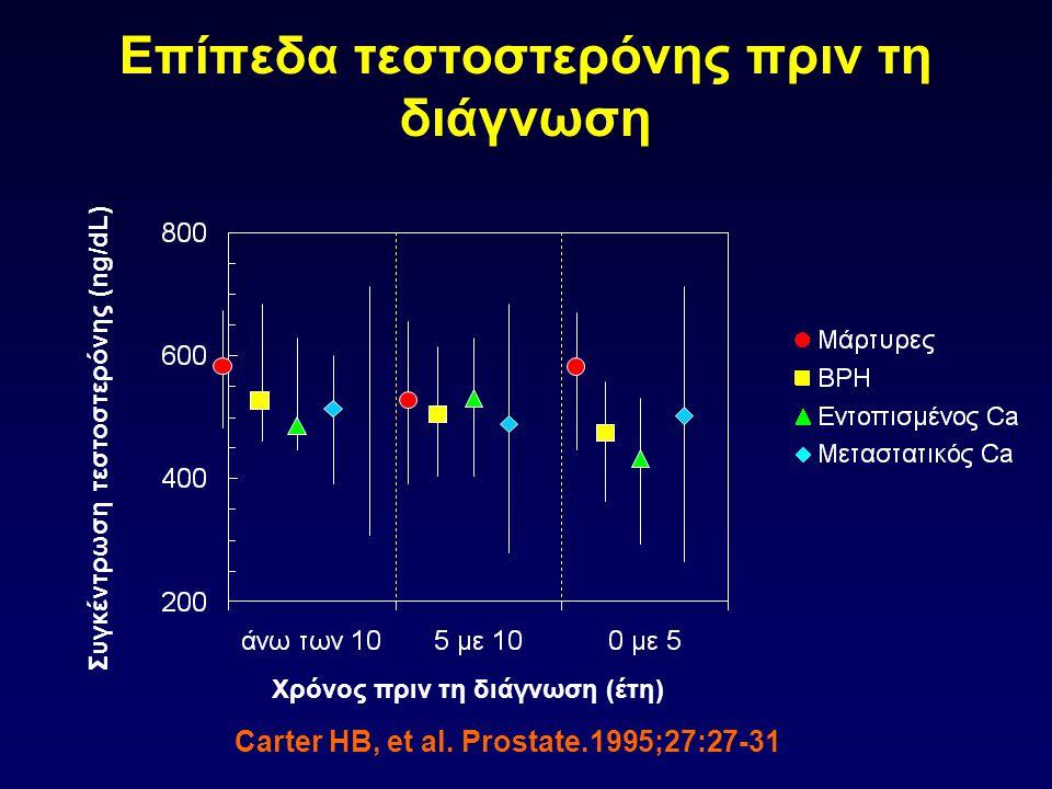Επίπεδα τεστοστερόνης πριν τη διάγνωση