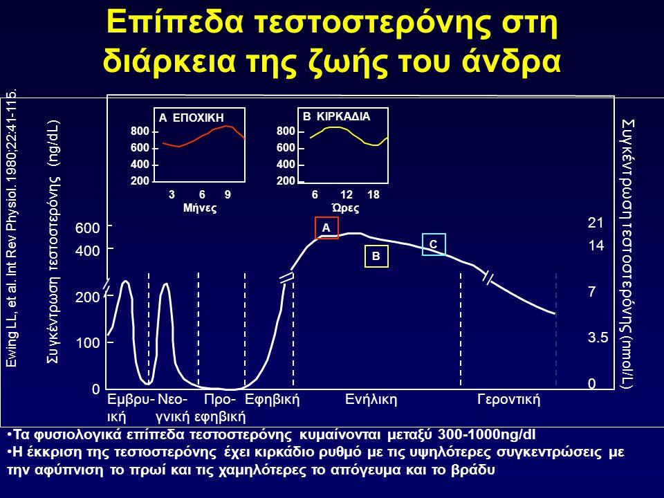 Επίπεδα τεστοστερόνης στη διάρκεια της ζωής του άνδρα