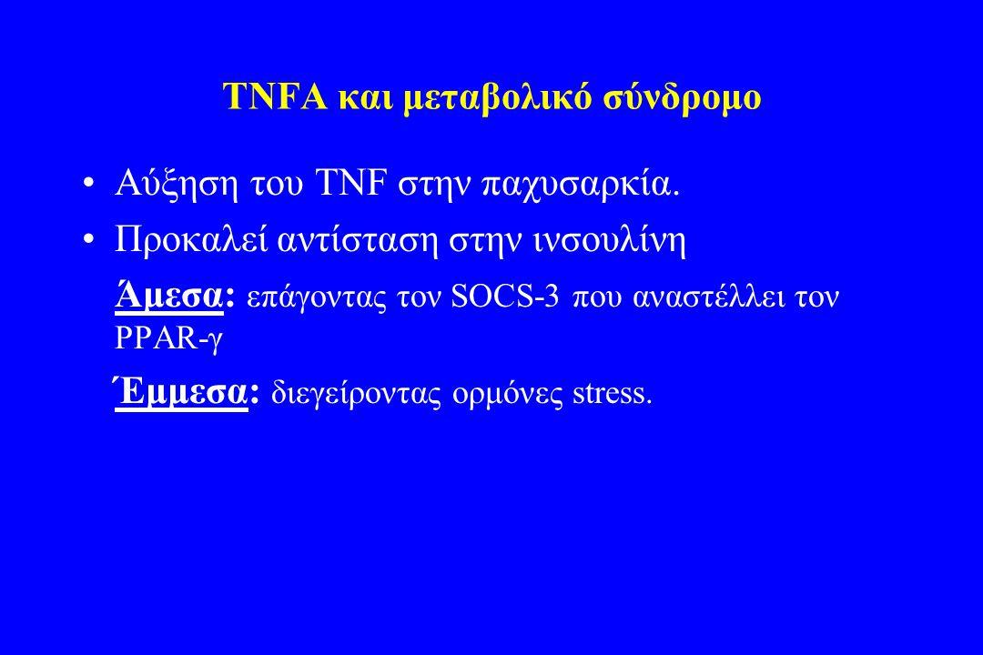 TNFA και μεταβολικό σύνδρομο