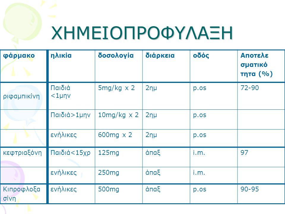 ΧΗΜΕΙΟΠΡΟΦΥΛΑΞΗ φάρμακο ηλικία δοσολογία διάρκεια οδός Αποτελε σματικό