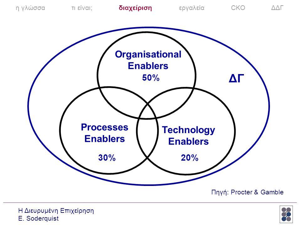 ΔΓ Organisational Enablers Processes Technology Enablers Enablers 50%
