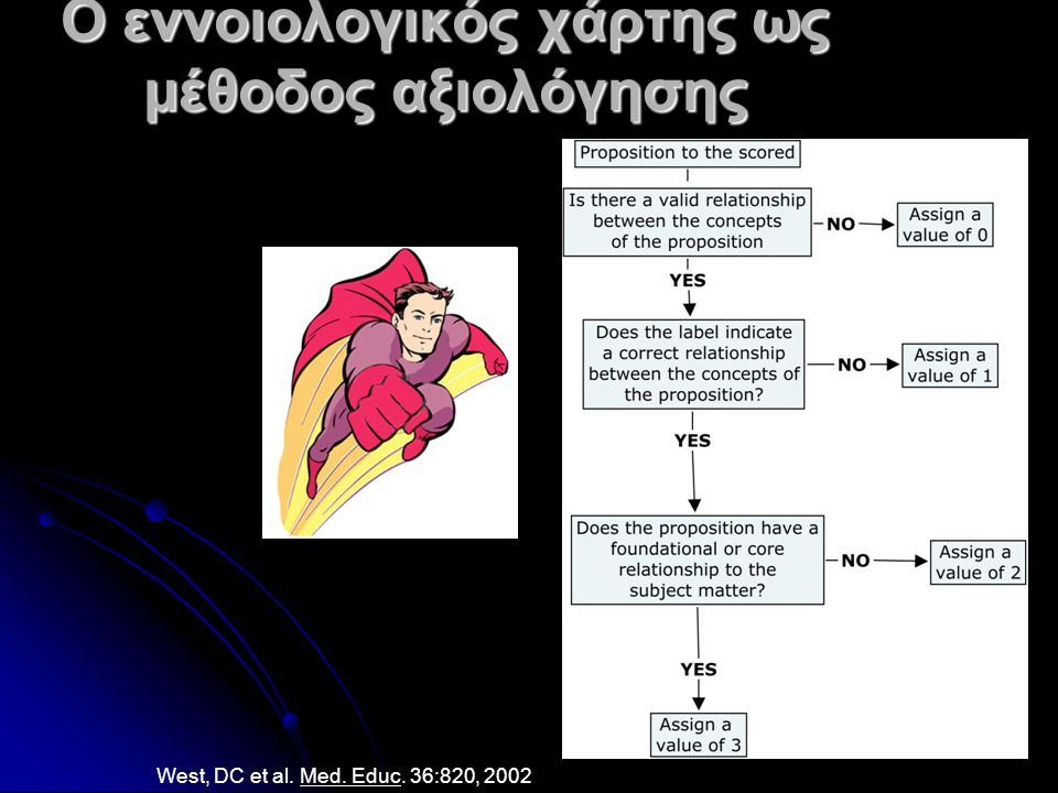 Ο εννοιολογικός χάρτης ως μέθοδος αξιολόγησης