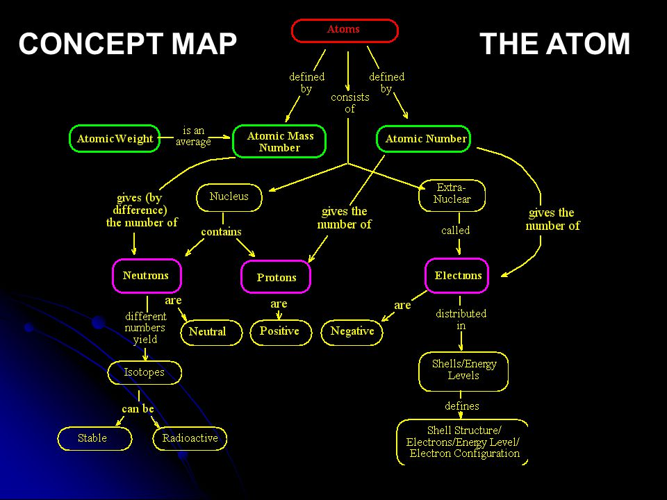 CONCEPT MAP THE ATOM