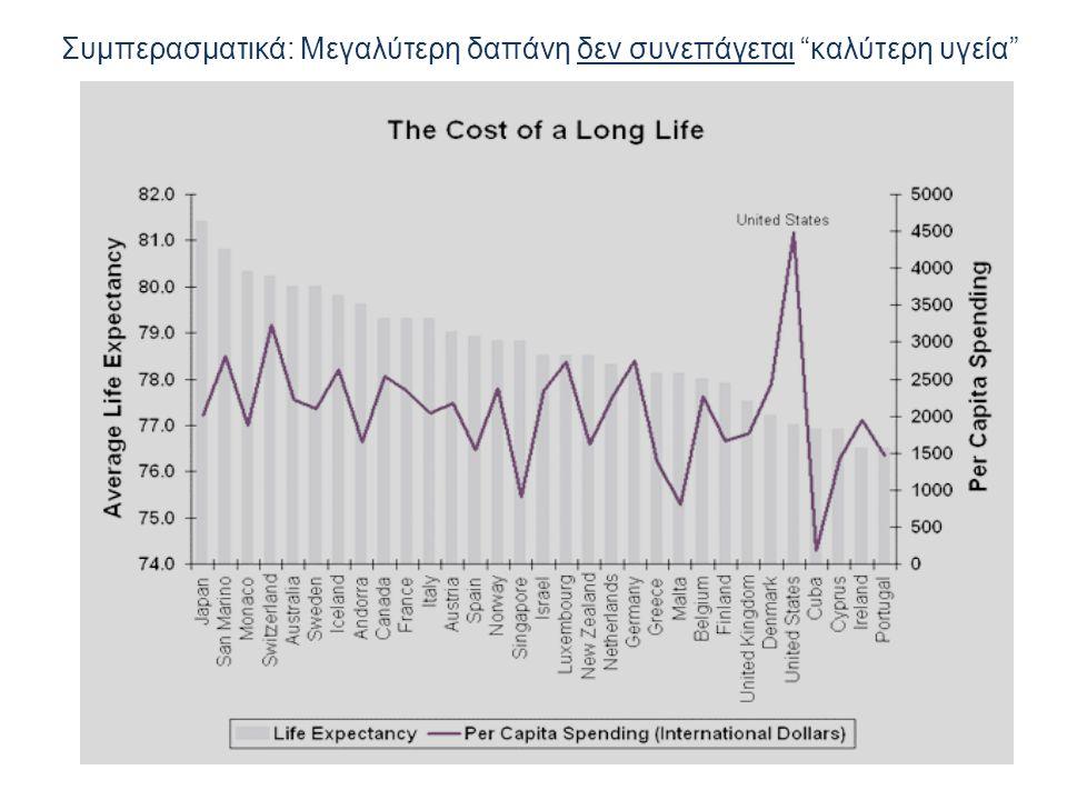 Συμπερασματικά: Μεγαλύτερη δαπάνη δεν συνεπάγεται καλύτερη υγεία