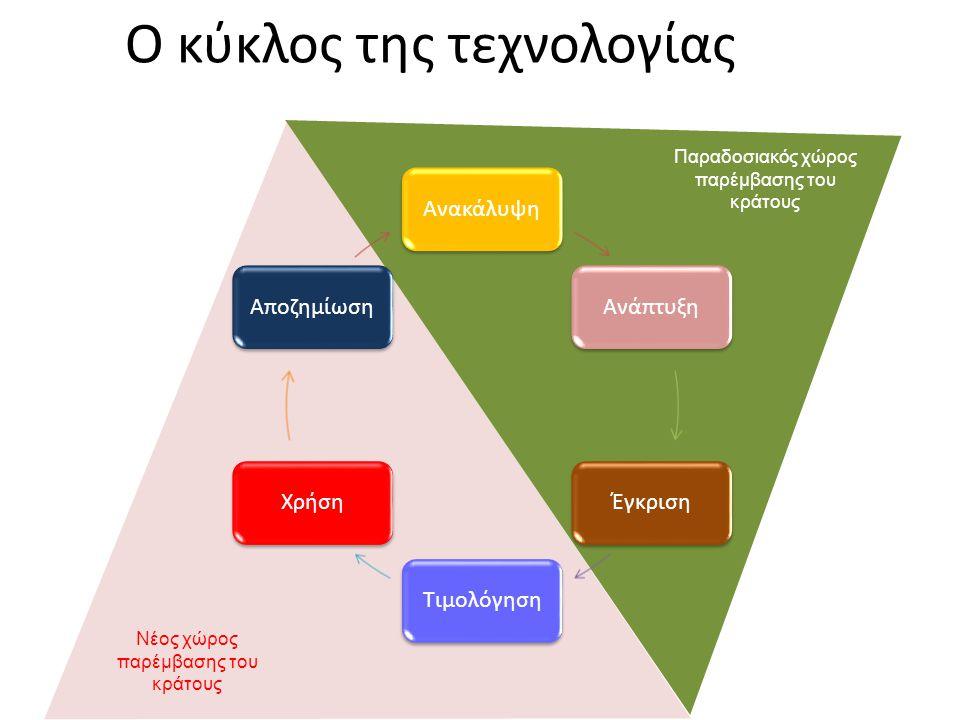 Ο κύκλος της τεχνολογίας