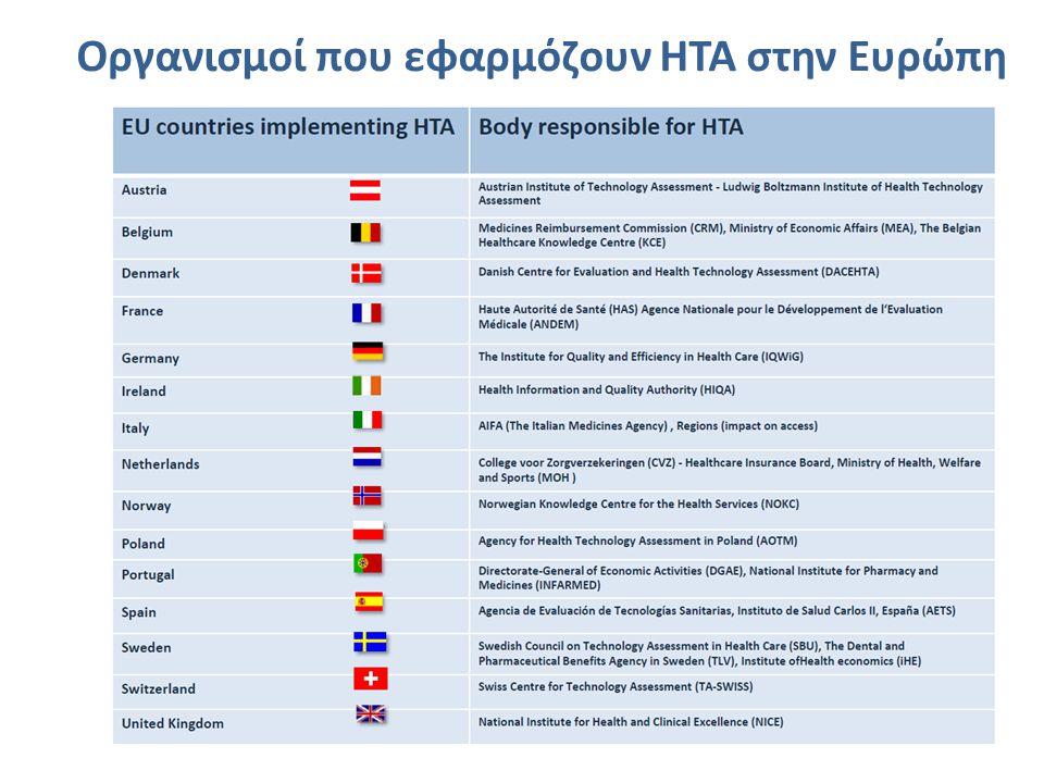 Οργανισμοί που εφαρμόζουν HTA στην Ευρώπη
