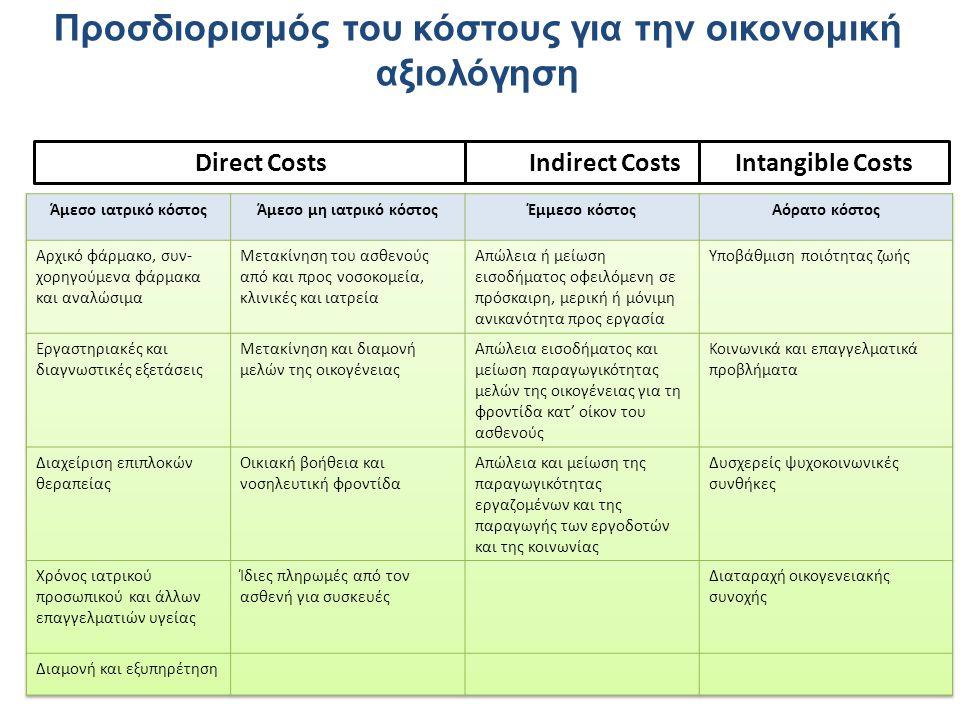 Προσδιορισμός του κόστους για την οικονομική αξιολόγηση