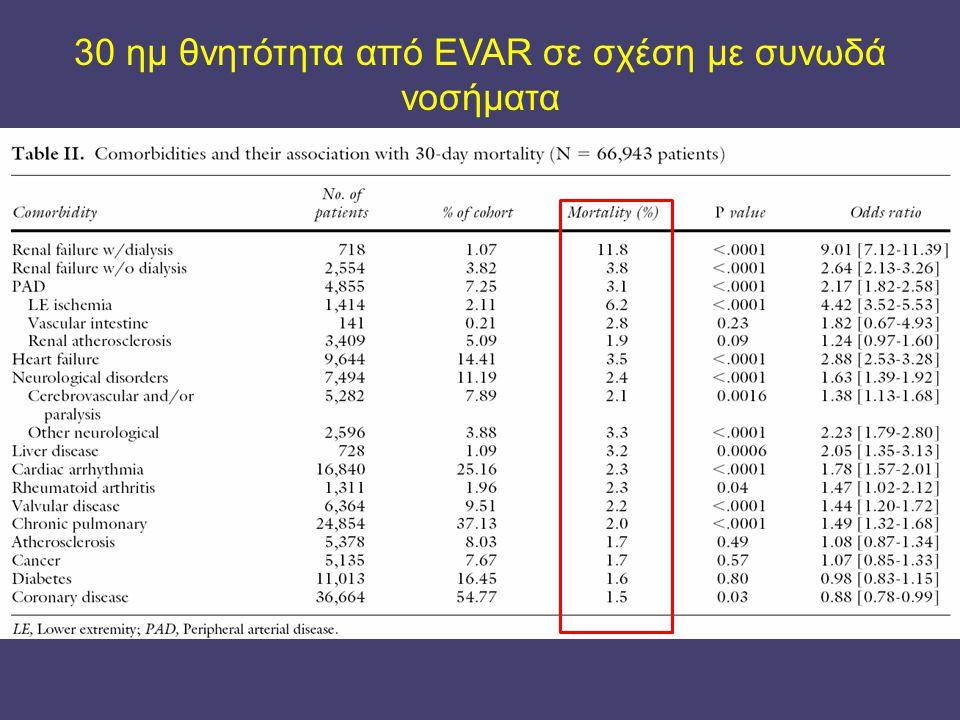 30 ημ θνητότητα από EVAR σε σχέση με συνωδά νοσήματα