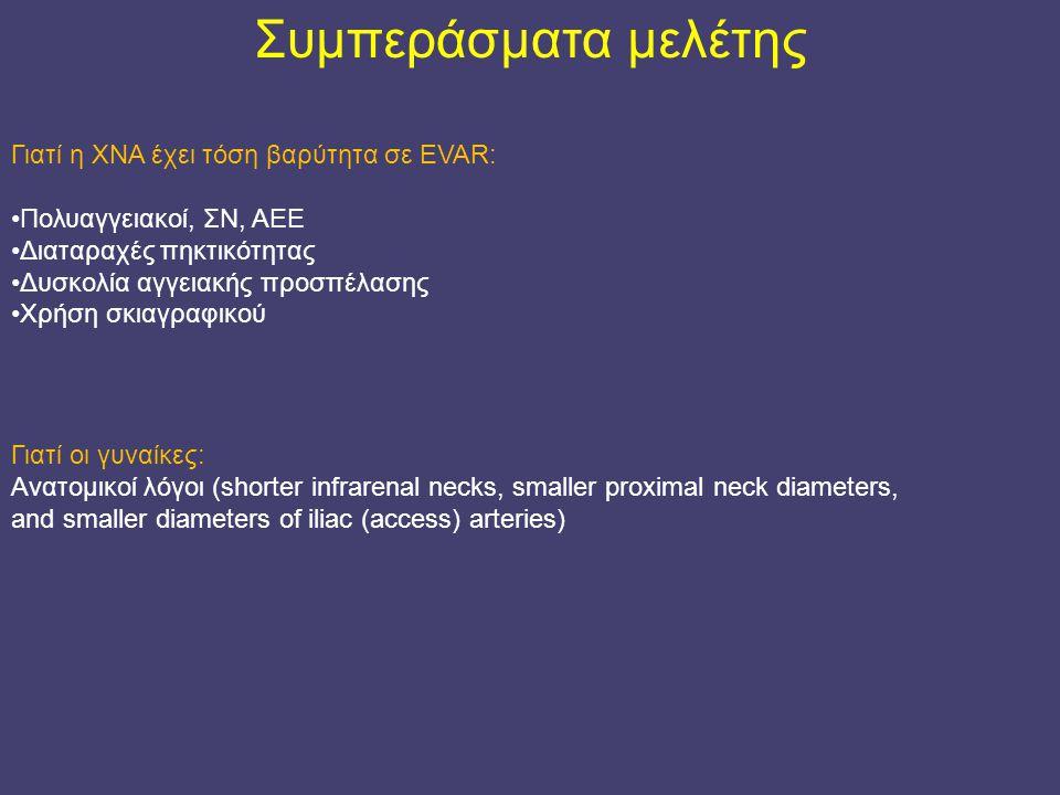 Συμπεράσματα μελέτης Γιατί η ΧΝΑ έχει τόση βαρύτητα σε EVAR: