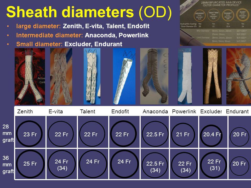 Sheath diameters (OD) large diameter: Zenith, E-vita, Talent, Endofit