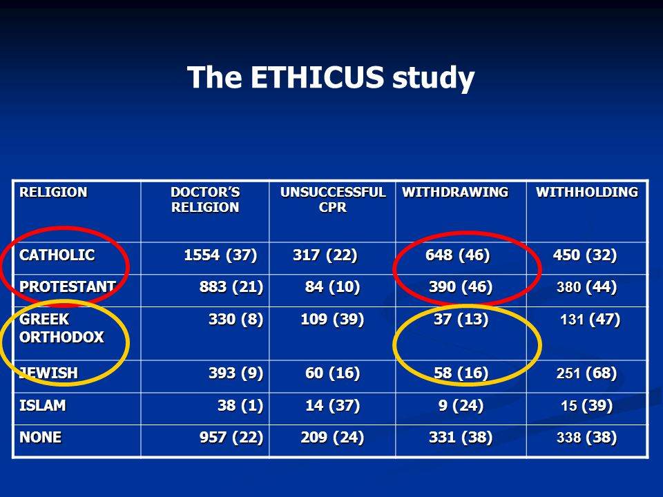 The ETHICUS study CATHOLIC 1554 (37) 317 (22) 648 (46) 450 (32)