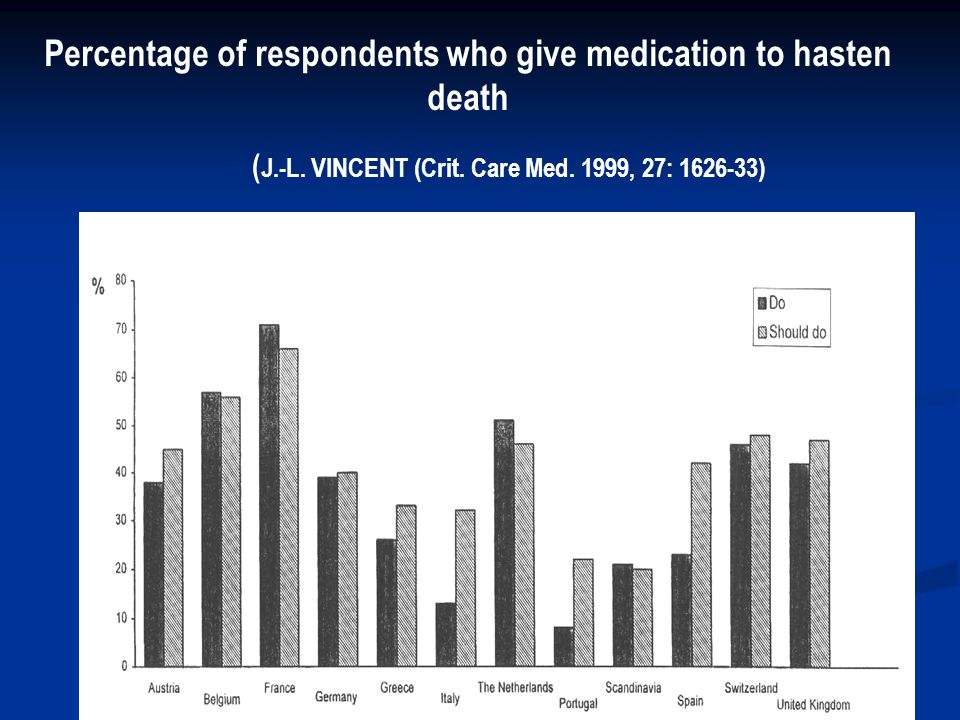 Percentage of respondents who give medication to hasten death
