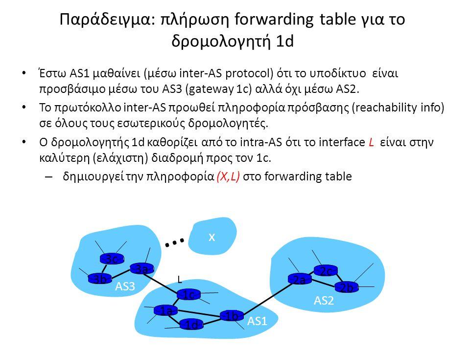 Παράδειγμα: πλήρωση forwarding table για το δρομολογητή 1d