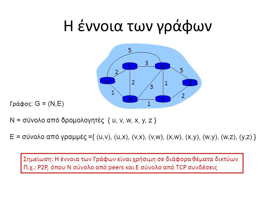 Η έννοια των γράφων z x u y w v 5 2 3 1 Γράφος: G = (N,E)
