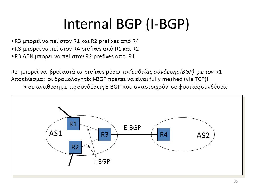 Internal BGP (I-BGP) AS1 AS2 R1 E-BGP R3 R4 R2 I-BGP