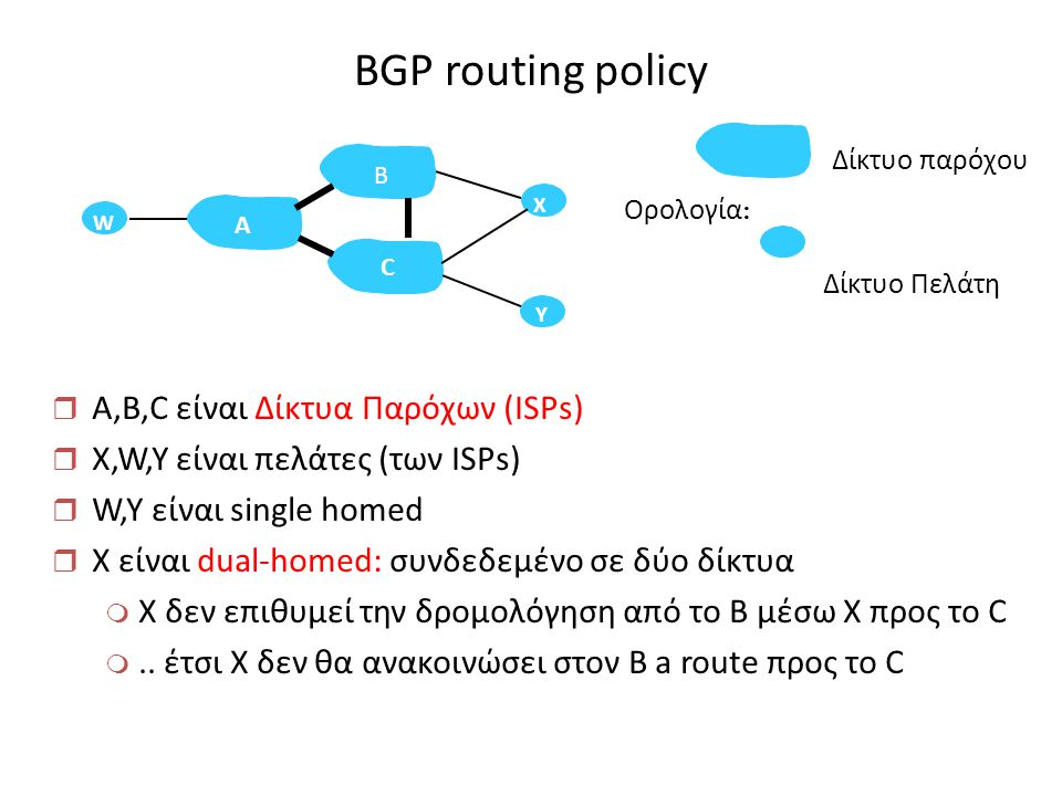 BGP routing policy A,B,C είναι Δίκτυα Παρόχων (ISPs)