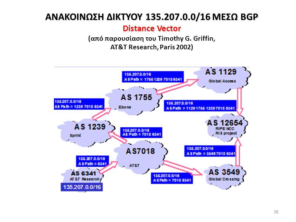ΑΝΑΚΟΙΝΩΣΗ ΔΙΚΤΥΟΥ 135.207.0.0/16 ΜΕΣΩ BGP Distance Vector (από παρουσίαση του Timothy G.