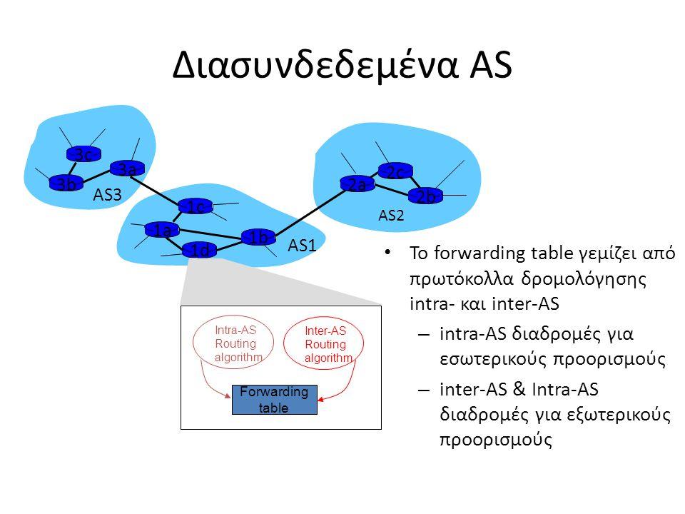 Διασυνδεδεμένα AS 3b. 1d. 3a. 1c. 2a. AS3. AS1. AS2. 1a. 2c. 2b. 1b. Intra-AS. Routing.