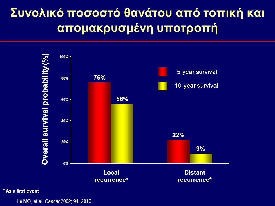Συνολικό ποσοστό θανάτου από τοπική και απομακρυσμένη υποτροπή