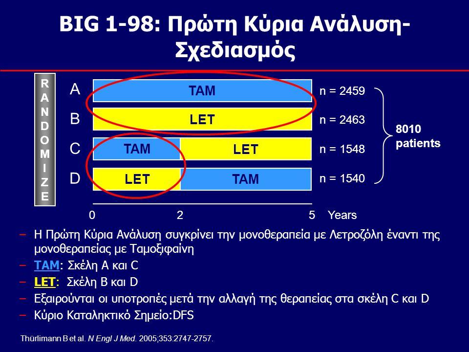 BIG 1-98: Πρώτη Κύρια Ανάλυση- Σχεδιασμός