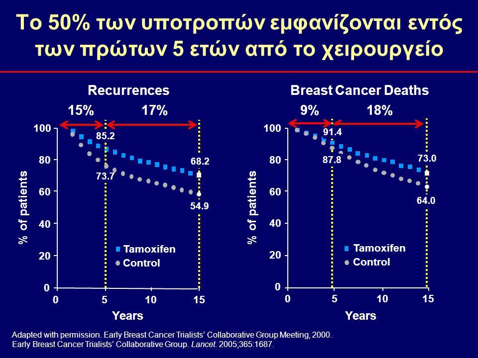 Το 50% των υποτροπών εμφανίζονται εντός των πρώτων 5 ετών από το χειρουργείο
