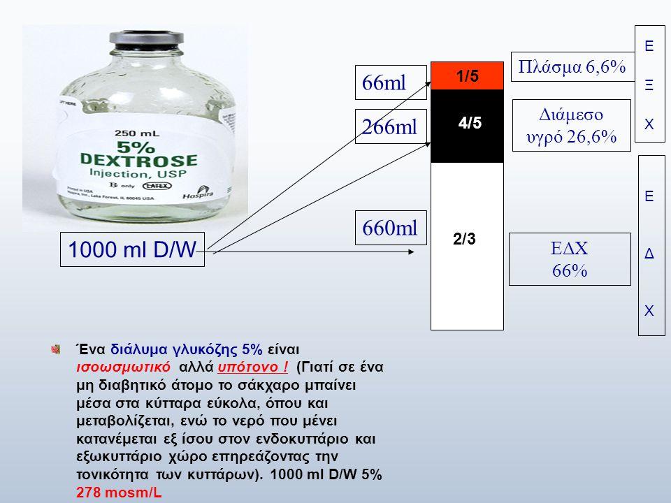 66ml 266ml 660ml 1000 ml D/W Πλάσμα 6,6% Διάμεσο υγρό 26,6% ΕΔΧ 66%